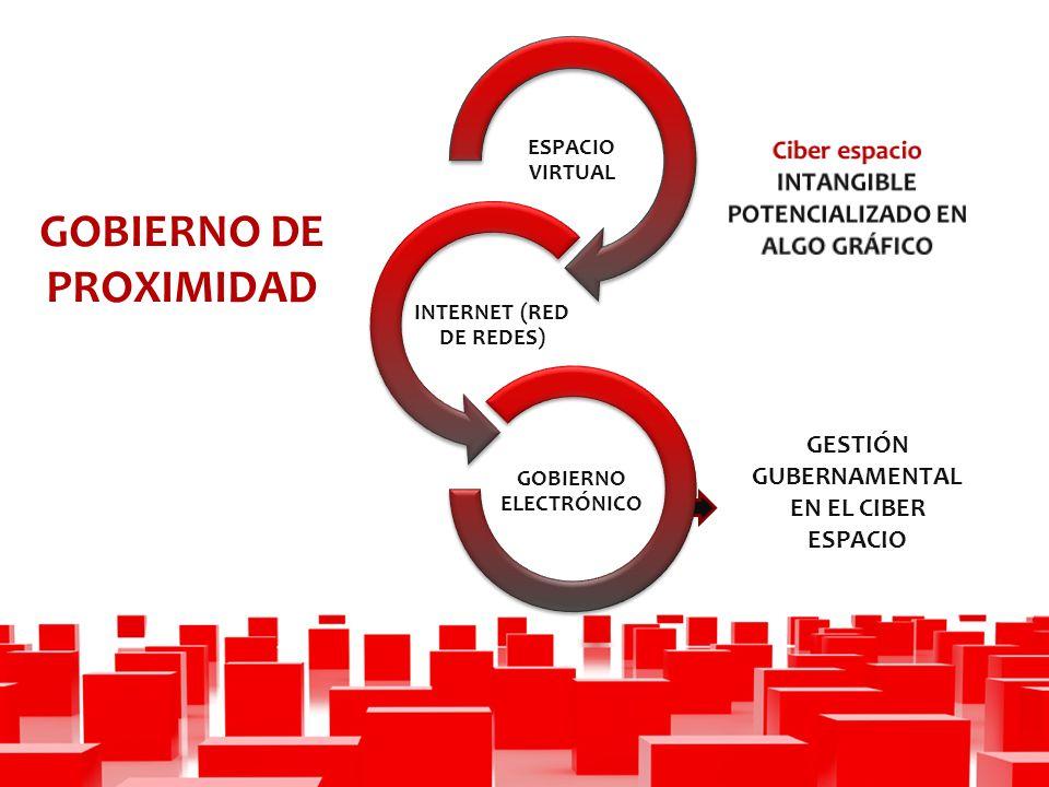 GESTIÓN GUBERNAMENTAL EN EL CIBER ESPACIO GOBIERNO DE PROXIMIDAD ESPACIO VIRTUAL INTERNET (RED DE REDES) GOBIERNO ELECTRÓNICO