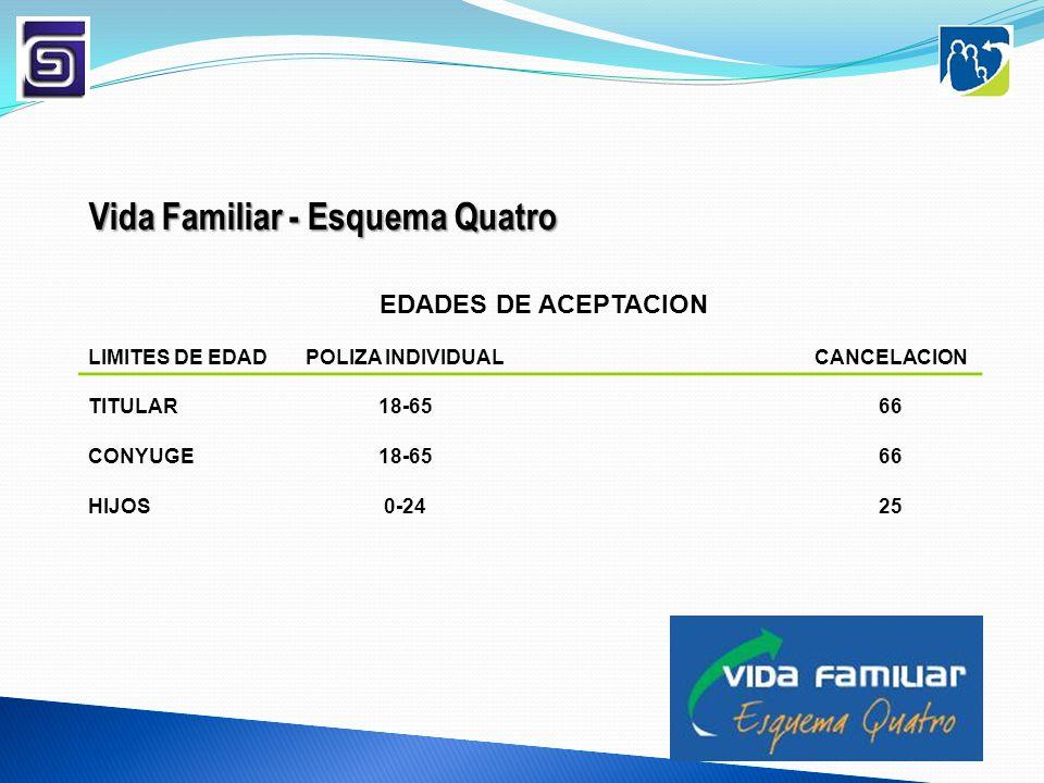 EDADES DE ACEPTACION LIMITES DE EDADPOLIZA INDIVIDUALCANCELACION TITULAR18-6566 CONYUGE18-6566 HIJOS0-2425 Vida Familiar - Esquema Quatro