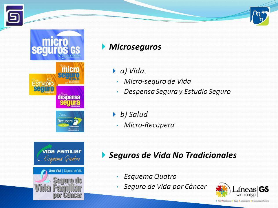 Microseguros a) Vida. Micro-seguro de Vida Despensa Segura y Estudio Seguro b) Salud Micro-Recupera Seguros de Vida No Tradicionales Esquema Quatro Se