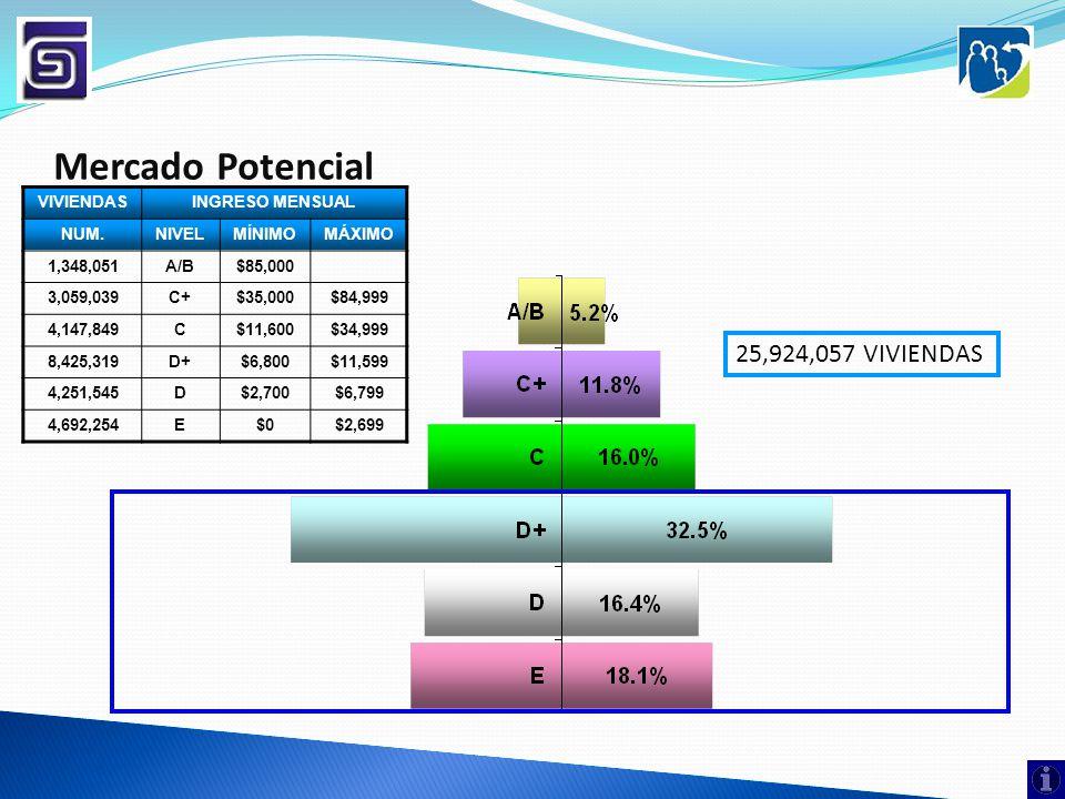 Mercado Potencial VIVIENDASINGRESO MENSUAL NUM.NIVELMÍNIMOMÁXIMO 1,348,051A/B$85,000 3,059,039C+$35,000$84,999 4,147,849C$11,600$34,999 8,425,319D+$6,