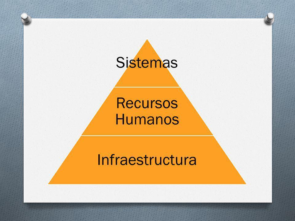 Sistemas Recursos Humanos Infraestructura