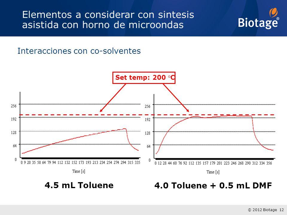 © 2012 Biotage 12 4.5 mL Toluene 4.0 Toluene + 0.5 mL DMF Set temp: 200 °C Elementos a considerar con sintesis asistida con horno de microondas Interacciones con co-solventes