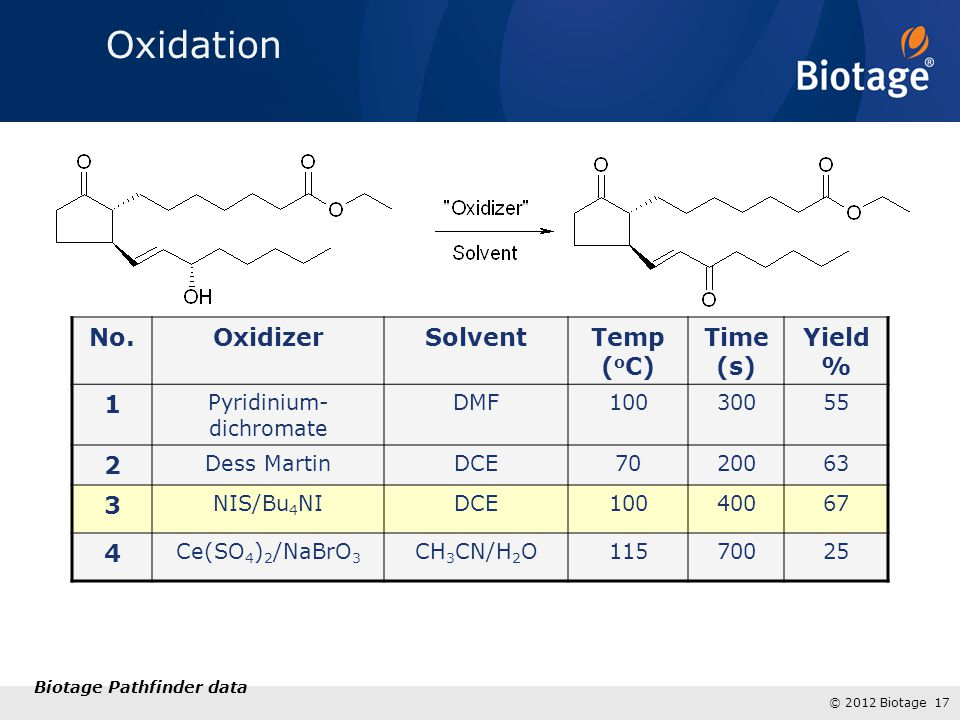 © 2012 Biotage 17 No.OxidizerSolventTemp ( o C) Time (s) Yield % 1 Pyridinium- dichromate DMF10030055 2 Dess MartinDCE7020063 3 NIS/Bu 4 NIDCE10040067 4 Ce(SO 4 ) 2 /NaBrO 3 CH 3 CN/H 2 O11570025 Biotage Pathfinder data Oxidation