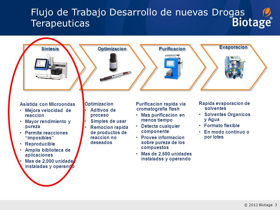 © 2012 Biotage 3 Flujo de Trabajo Desarrollo de nuevas Drogas Terapeuticas Sintesis Asistida con Microondas Mejora velocidad de reaccion Mayor rendimi