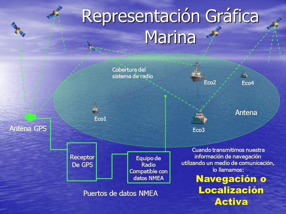 Representación Gráfica Marina Receptor De GPS Antena GPS Puertos de datos NMEA Equipo de Radio Compatible con datos NMEA Cobertura del sistema de radi