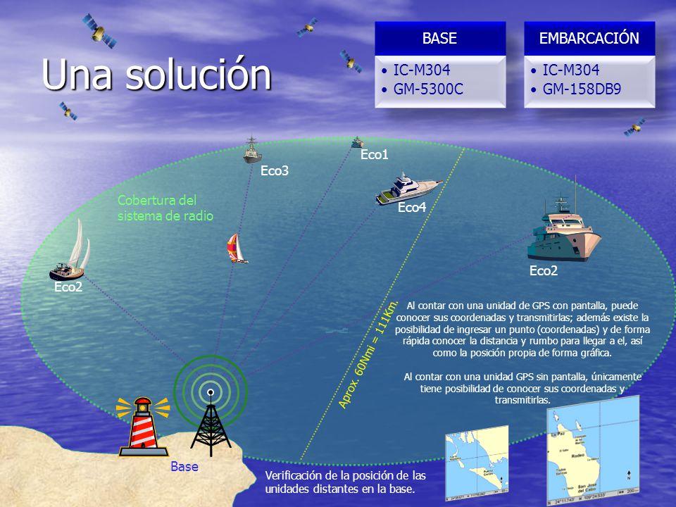 Una solución Cobertura del sistema de radio Eco2 Eco3 Eco4 Eco2 Eco1 Aprox. 60Nmi = 111Km. Verificación de la posición de las unidades distantes en la