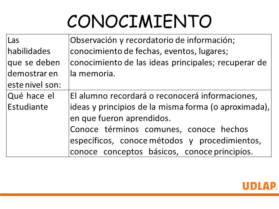 CONOCIMIENTO Las habilidades que se deben demostrar en este nivel son: Observación y recordatorio de información; conocimiento de fechas, eventos, lug