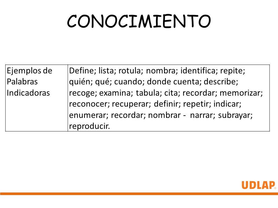 CONOCIMIENTO Ejemplos de Palabras Indicadoras Define; lista; rotula; nombra; identifica; repite; quién; qué; cuando; donde cuenta; describe; recoge; e