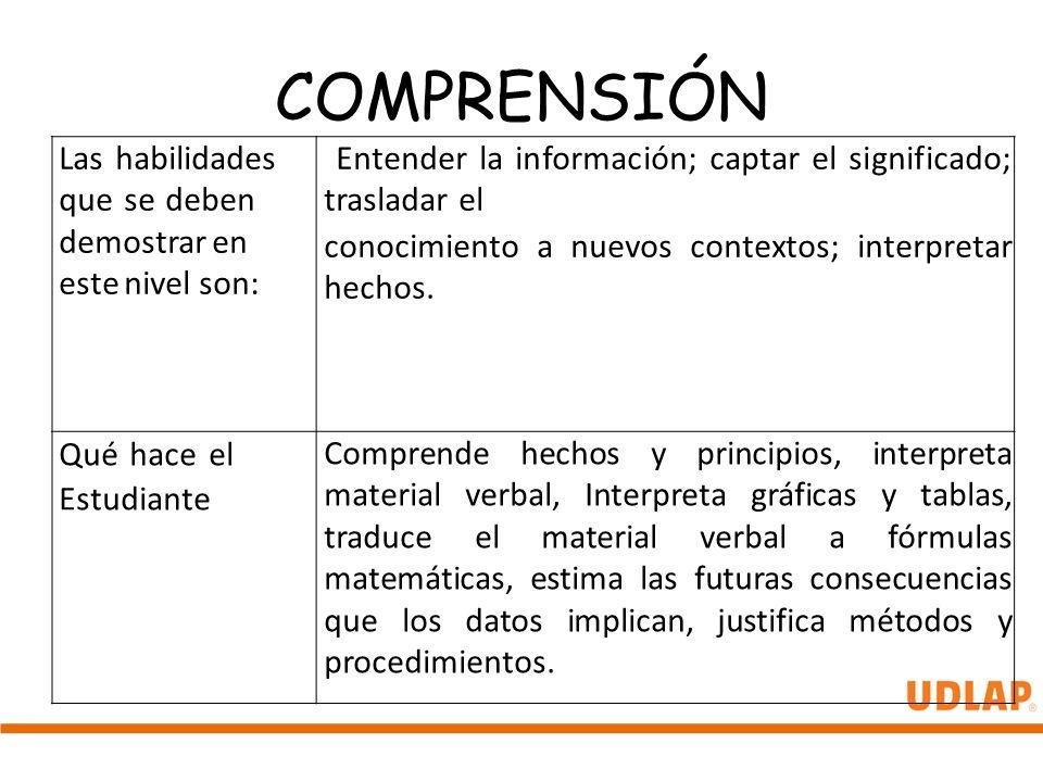 COMPRENSIÓN Las habilidades que se deben demostrar en este nivel son: Entender la información; captar el significado; trasladar el conocimiento a nuev