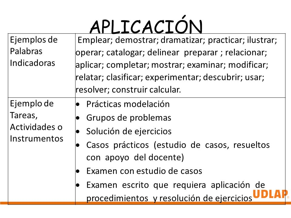 APLICACIÓN Ejemplos de Palabras Indicadoras Emplear; demostrar; dramatizar; practicar; ilustrar; operar; catalogar; delinear preparar ; relacionar; ap