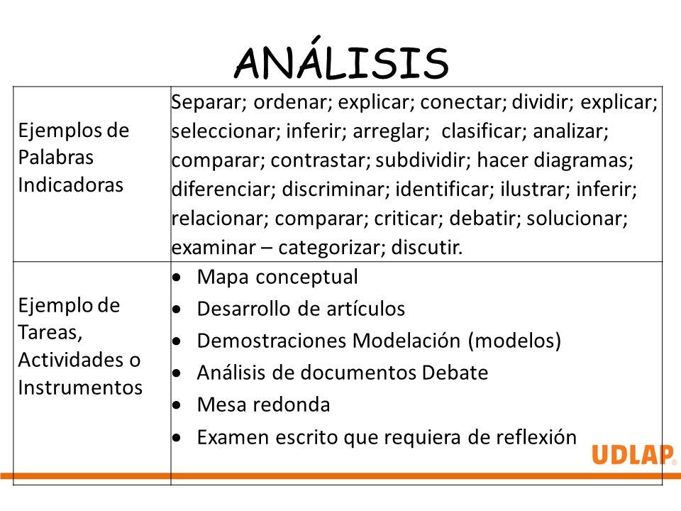 ANÁLISIS Ejemplos de Palabras Indicadoras Separar; ordenar; explicar; conectar; dividir; explicar; seleccionar; inferir; arreglar; clasificar; analiza