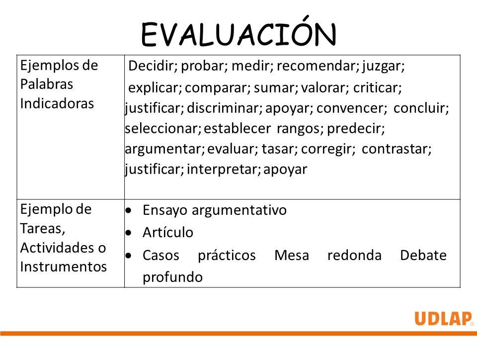 EVALUACIÓN Ejemplos de Palabras Indicadoras Decidir; probar; medir; recomendar; juzgar; explicar; comparar; sumar; valorar; criticar; justificar; disc