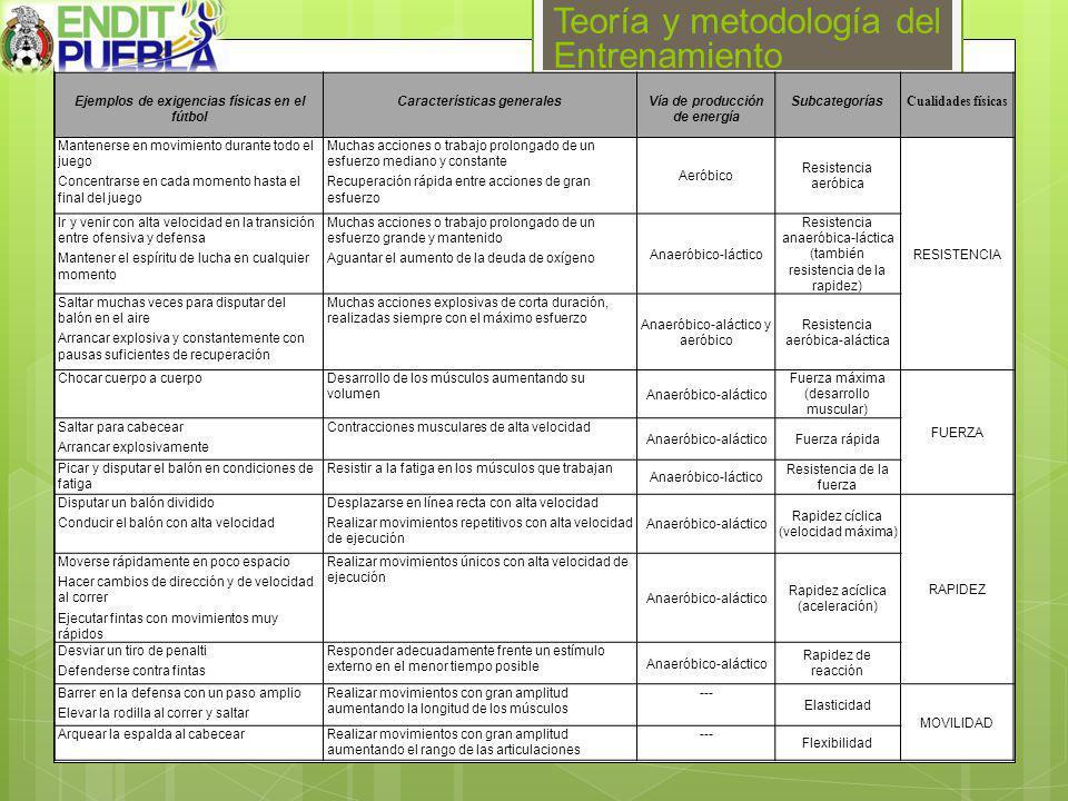 Teoría y metodología del Entrenamiento Ejemplos de exigencias físicas en el fútbol Características generalesVía de producción de energía Subcategorías