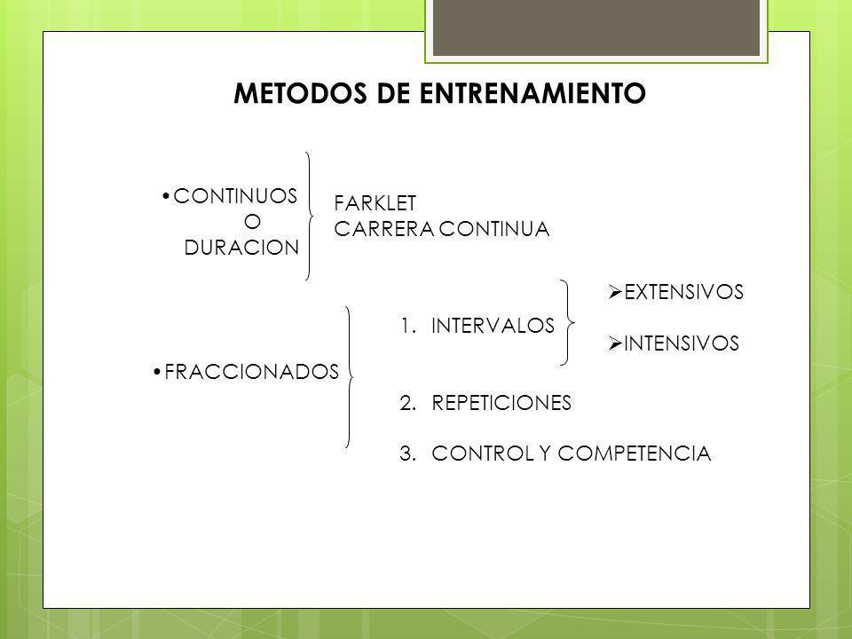 METODOS DE ENTRENAMIENTO CONTINUOS O DURACION FARKLET CARRERA CONTINUA FRACCIONADOS 1.INTERVALOS 2.REPETICIONES 3.CONTROL Y COMPETENCIA EXTENSIVOS INTENSIVOS