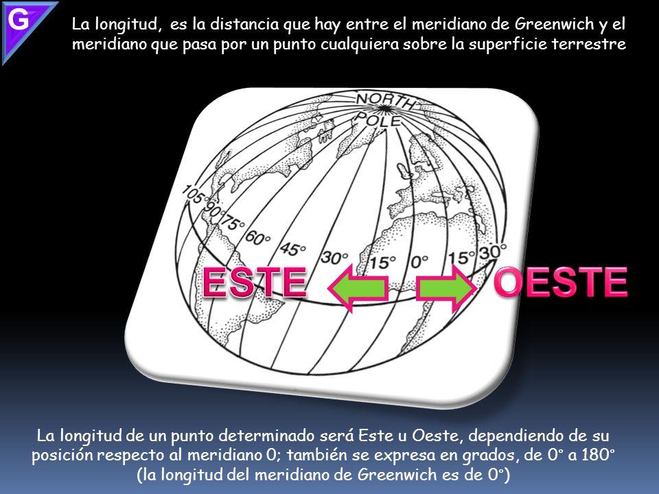 La latitud es la distancia entre el ecuador y el paralelo que pasa por un punto cualquiera de la Tierra; se expresa en grados desde el ecuador con 0°