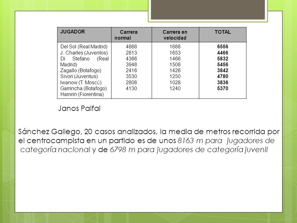 JUGADOR Carrera normal Carrera en velocidad TOTAL Del Sol (Real Madrid) J.