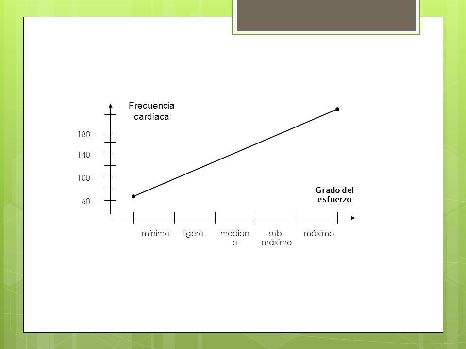 median o sub- máximo 60 100 140 180 mínimoligeromáximo Grado del esfuerzo Frecuencia card í aca