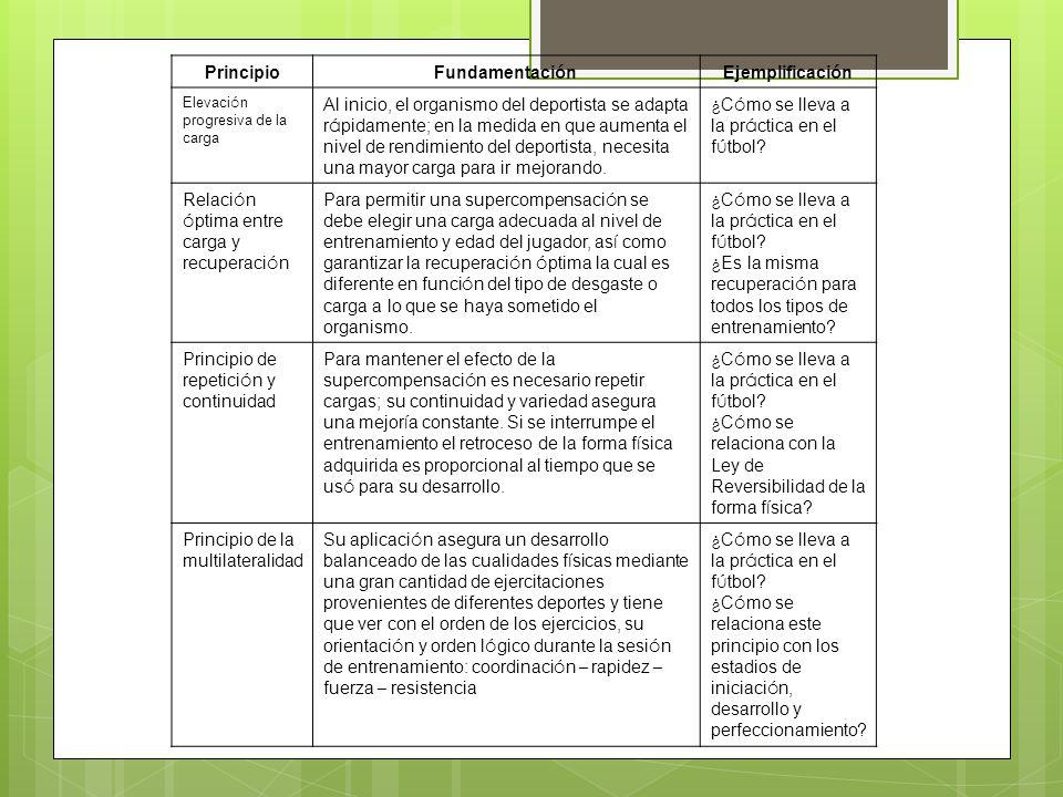 Principio Fundamentaci ó nEjemplificaci ó n Adecuaci ó n de la carga Deben coincidir la carga de entrenamiento, la capacidad biol ó gica y la disposici ó n psicol ó gica individual con el rendimiento por edades.