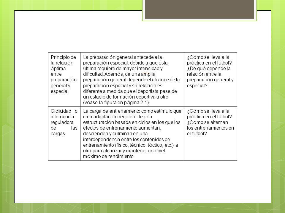 SESIÓN 3 LAS EXIGENCIAS FÍSICAS DEL FÚTBOL