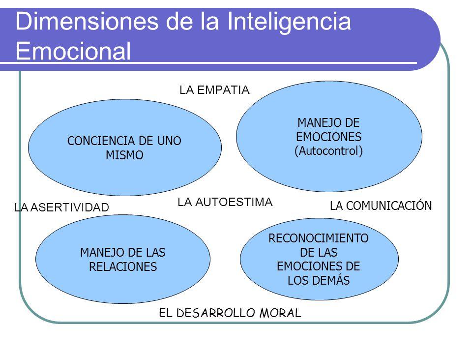 Dimensiones de la Inteligencia Emocional CONCIENCIA DE UNO MISMO MANEJO DE EMOCIONES (Autocontrol) RECONOCIMIENTO DE LAS EMOCIONES DE LOS DEMÁS MANEJO DE LAS RELACIONES LA EMPATIA LA ASERTIVIDAD LA AUTOESTIMA LA COMUNICACIÓN EL DESARROLLO MORAL
