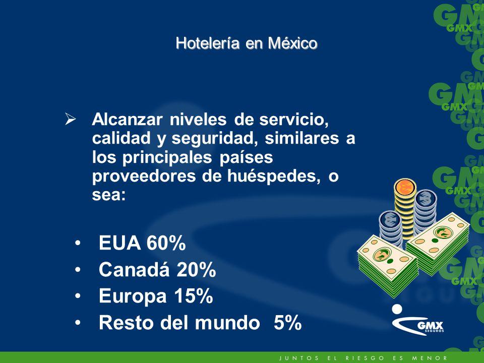 Hotelería en México Alcanzar niveles de servicio, calidad y seguridad, similares a los principales países proveedores de huéspedes, o sea: EUA 60% Canadá 20% Europa 15% Resto del mundo 5%