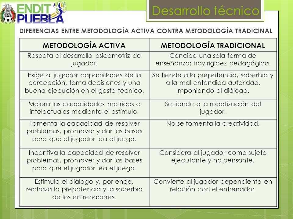 METODOLOGÍA ACTIVAMETODOLOGÍA TRADICIONAL Respeta el desarrollo psicomotriz de jugador.