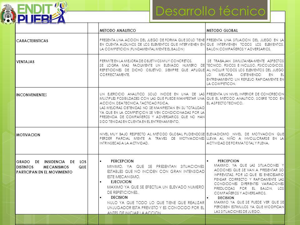 Desarrollo técnico METODO ANALITICOMETODO GLOBAL CARACTERISTICAS PRESENTA UNA ACCION DEL JUEGO DE FORMA QUE SOLO TIENE EN CUENTA ALGUNOS DE LOS ELEMENTOS QUE INTERVIENEN EN LA COMPETICION (FUNDAMENTAL MENTE EL BALON ) PRESENTA UNA SITUACION DEL JUEGO EN LA QUE INTERVIENEN TODOS LOS ELEMENTOS, BALON,COMPAÑEROS Y ADVERSARIOS.