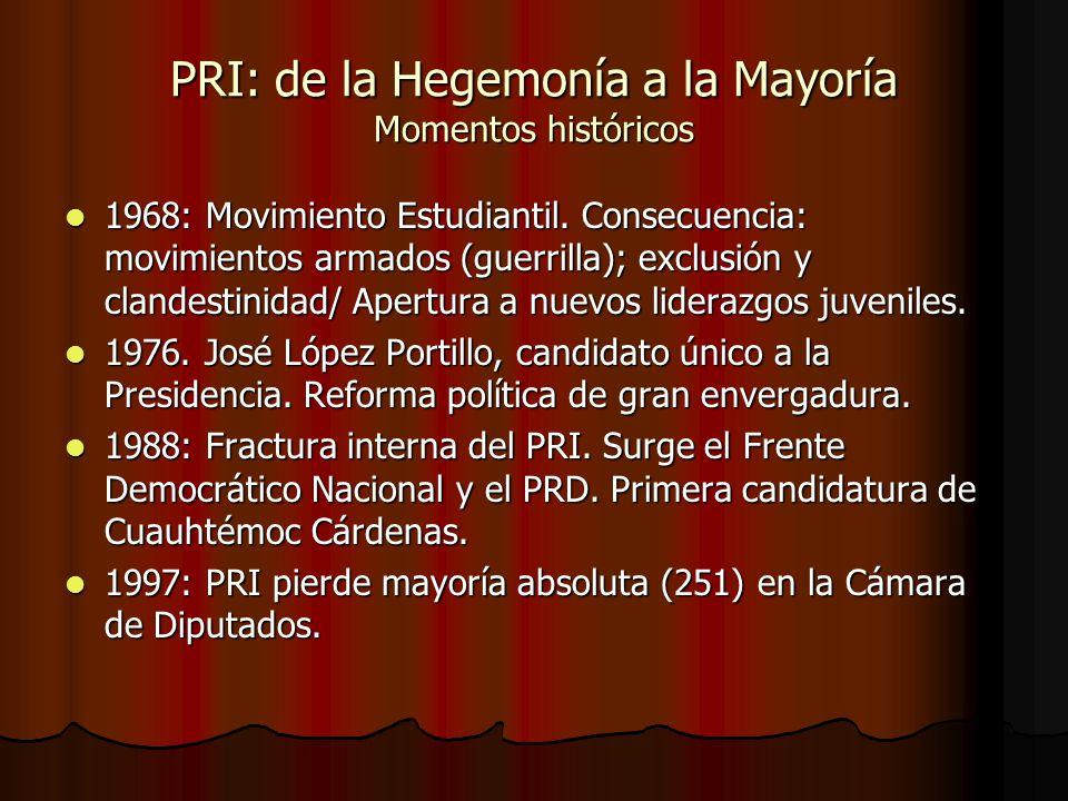 PRI: de la Hegemonía a la Mayoría Momentos históricos 1968: Movimiento Estudiantil. Consecuencia: movimientos armados (guerrilla); exclusión y clandes