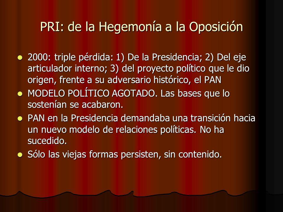 PRI: de la Hegemonía a la Oposición 2000: triple pérdida: 1) De la Presidencia; 2) Del eje articulador interno; 3) del proyecto político que le dio or