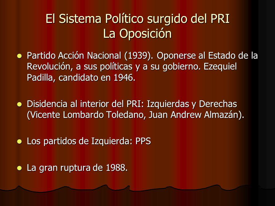 El Sistema Político surgido del PRI La Oposición Partido Acción Nacional (1939). Oponerse al Estado de la Revolución, a sus políticas y a su gobierno.