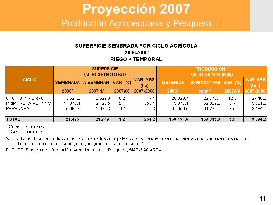 Proyección 2007 Producción Agropecuaria y Pesquera Proyección 2007 Producción Agropecuaria y Pesquera 11