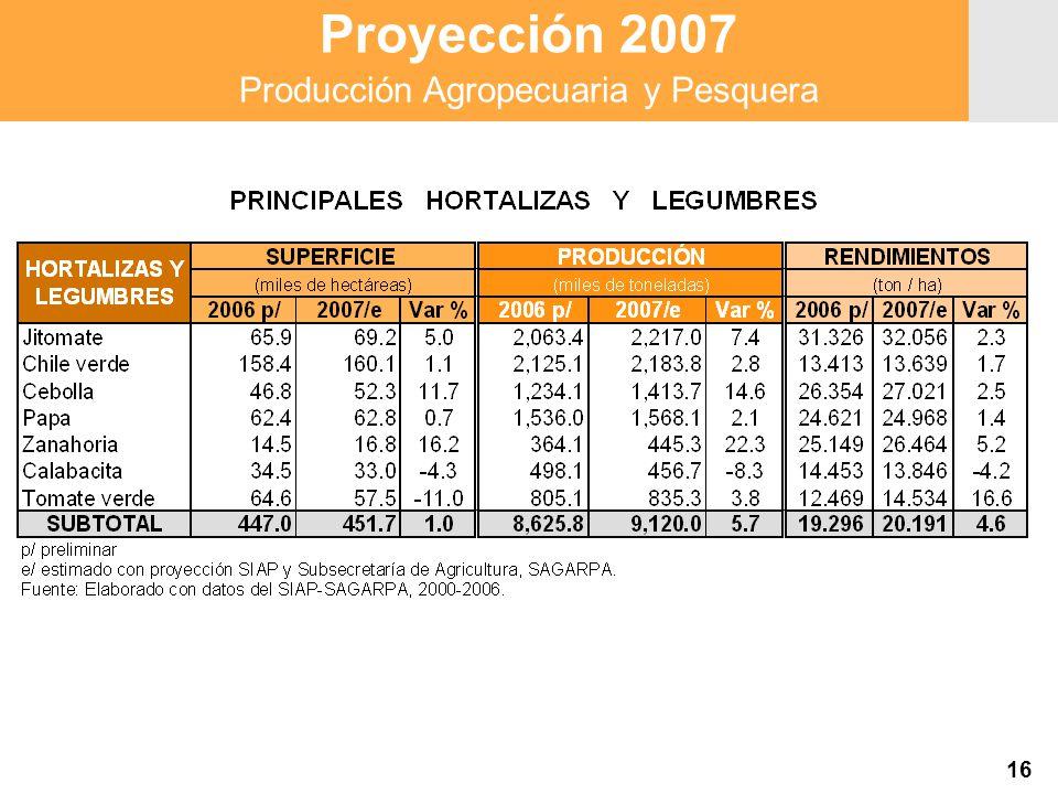 Proyección 2007 Producción Agropecuaria y Pesquera Proyección 2007 Producción Agropecuaria y Pesquera 16