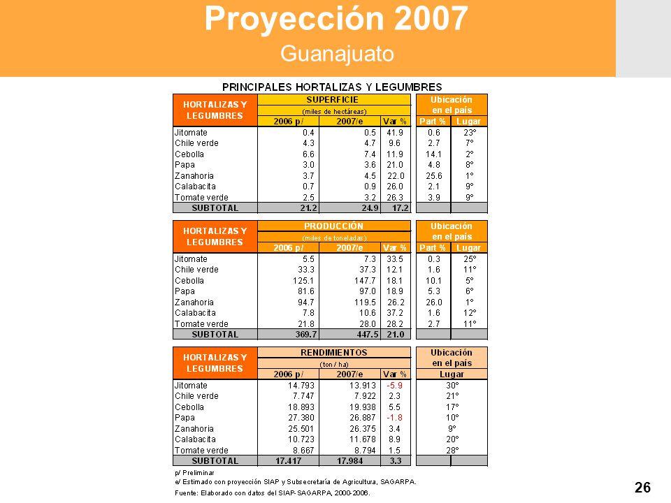 Proyección 2007 Producción Agropecuaria y Pesquera Proyección 2007 Producción Agropecuaria y Pesquera 26 Proyección 2007 Guanajuato