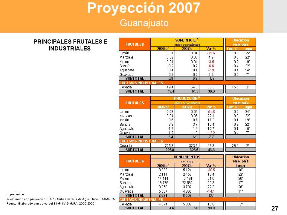 Proyección 2007 Producción Agropecuaria y Pesquera Proyección 2007 Producción Agropecuaria y Pesquera 27 Proyección 2007 Guanajuato PRINCIPALES FRUTALES E INDUSTRIALES