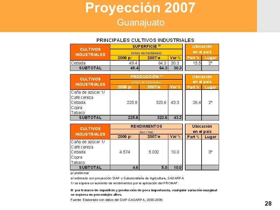Proyección 2007 Producción Agropecuaria y Pesquera Proyección 2007 Producción Agropecuaria y Pesquera 28 Proyección 2007 Guanajuato