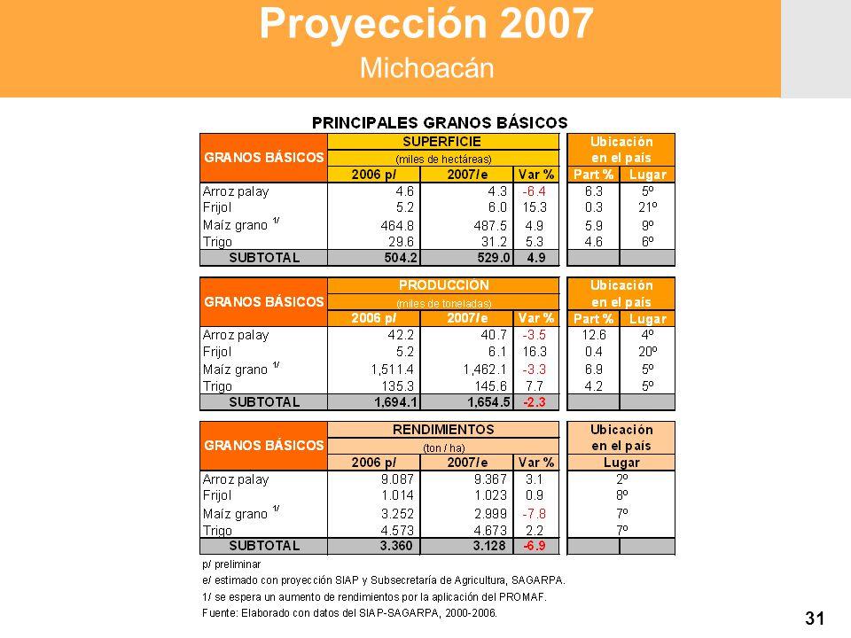 Proyección 2007 Producción Agropecuaria y Pesquera Proyección 2007 Producción Agropecuaria y Pesquera Proyección 2007 Michoacán 31