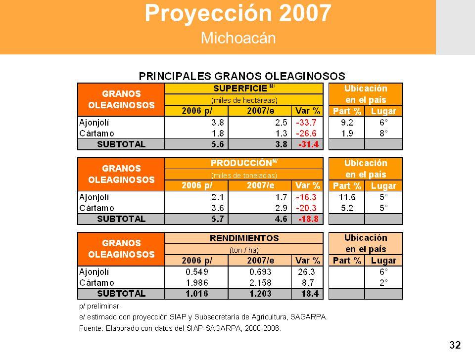 Proyección 2007 Producción Agropecuaria y Pesquera Proyección 2007 Producción Agropecuaria y Pesquera Proyección 2007 Michoacán 32