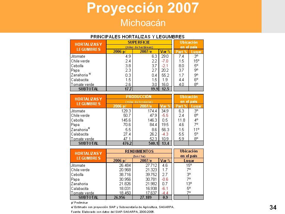 Proyección 2007 Producción Agropecuaria y Pesquera Proyección 2007 Producción Agropecuaria y Pesquera Proyección 2007 Michoacán 34