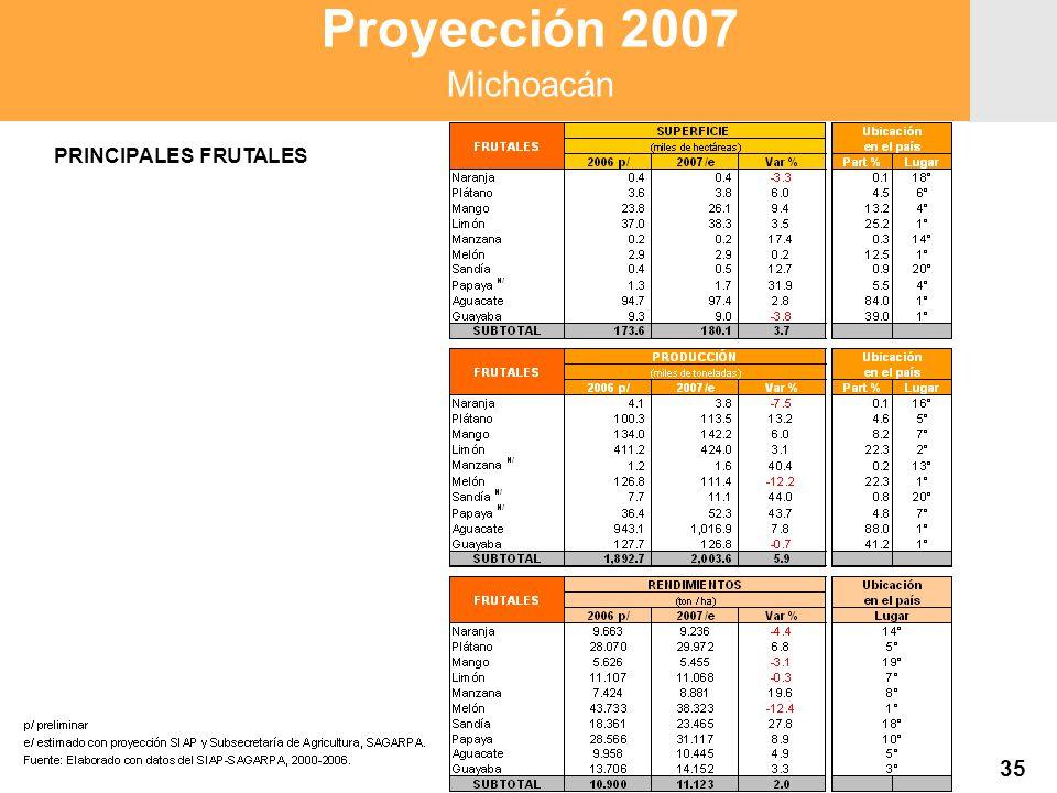 Proyección 2007 Producción Agropecuaria y Pesquera Proyección 2007 Producción Agropecuaria y Pesquera Proyección 2007 Michoacán 35 PRINCIPALES FRUTALES