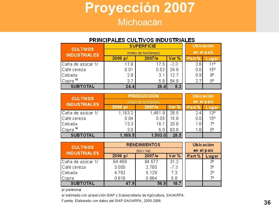 Proyección 2007 Producción Agropecuaria y Pesquera Proyección 2007 Producción Agropecuaria y Pesquera Proyección 2007 Michoacán 36