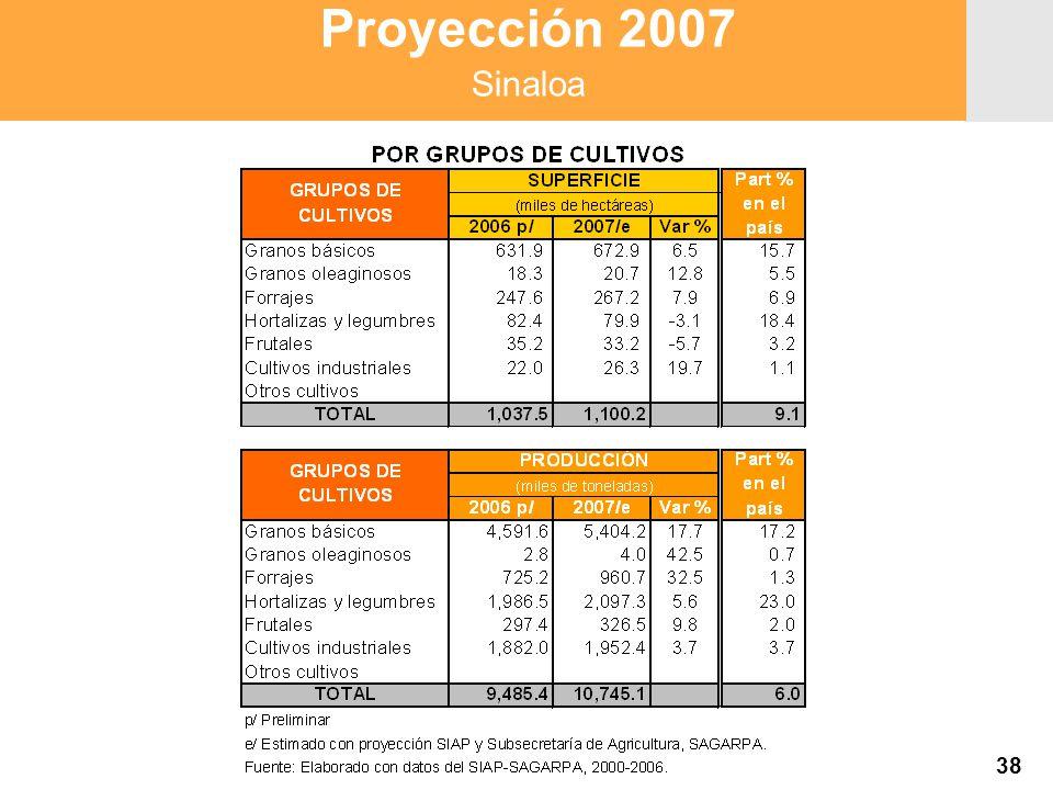 Proyección 2007 Producción Agropecuaria y Pesquera Proyección 2007 Producción Agropecuaria y Pesquera Proyección 2007 Sinaloa 38