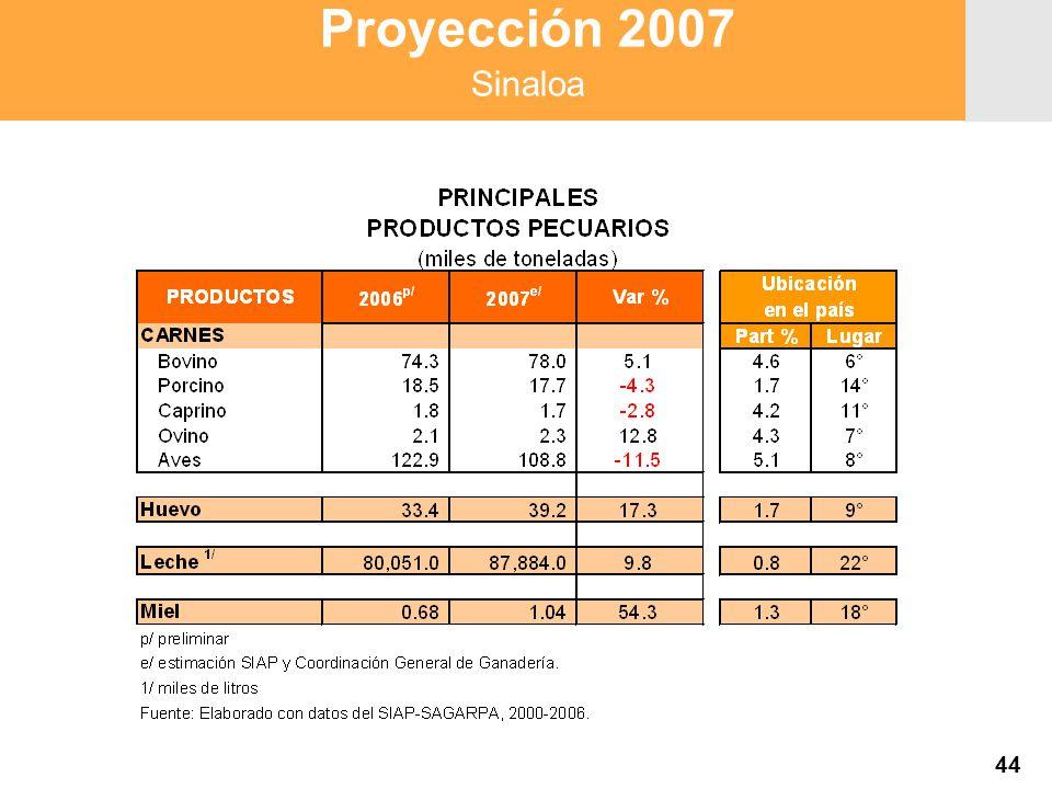 Proyección 2007 Producción Agropecuaria y Pesquera Proyección 2007 Producción Agropecuaria y Pesquera Proyección 2007 Sinaloa 44