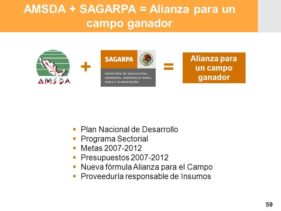 Proyección 2007 Producción Agropecuaria y Pesquera Proyección 2007 Producción Agropecuaria y Pesquera Alianza para un campo ganador += Plan Nacional d
