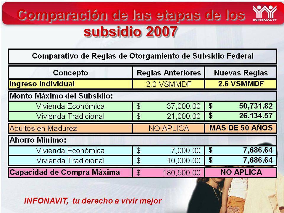 INFONAVIT, tu derecho a vivir mejor Comparación de las etapas de los subsidio 2007