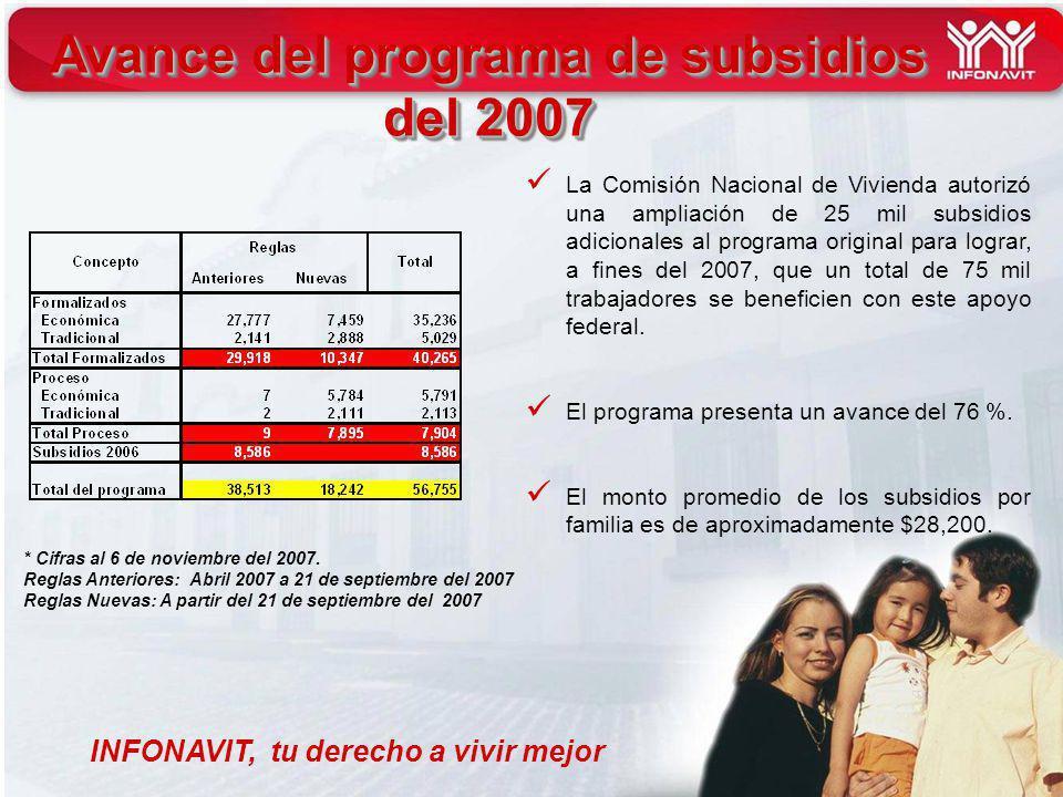 INFONAVIT, tu derecho a vivir mejor Avance del programa de subsidios del 2007 * Cifras al 6 de noviembre del 2007.