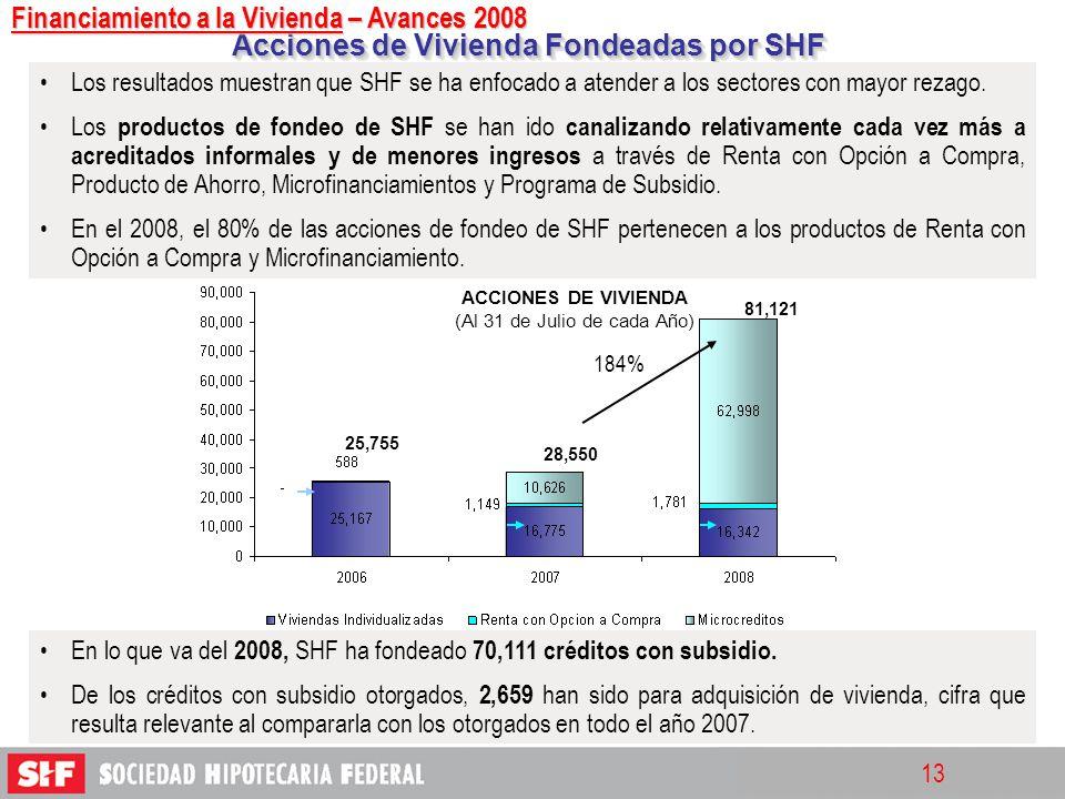 13 Acciones de Vivienda Fondeadas por SHF Los resultados muestran que SHF se ha enfocado a atender a los sectores con mayor rezago. Los productos de f