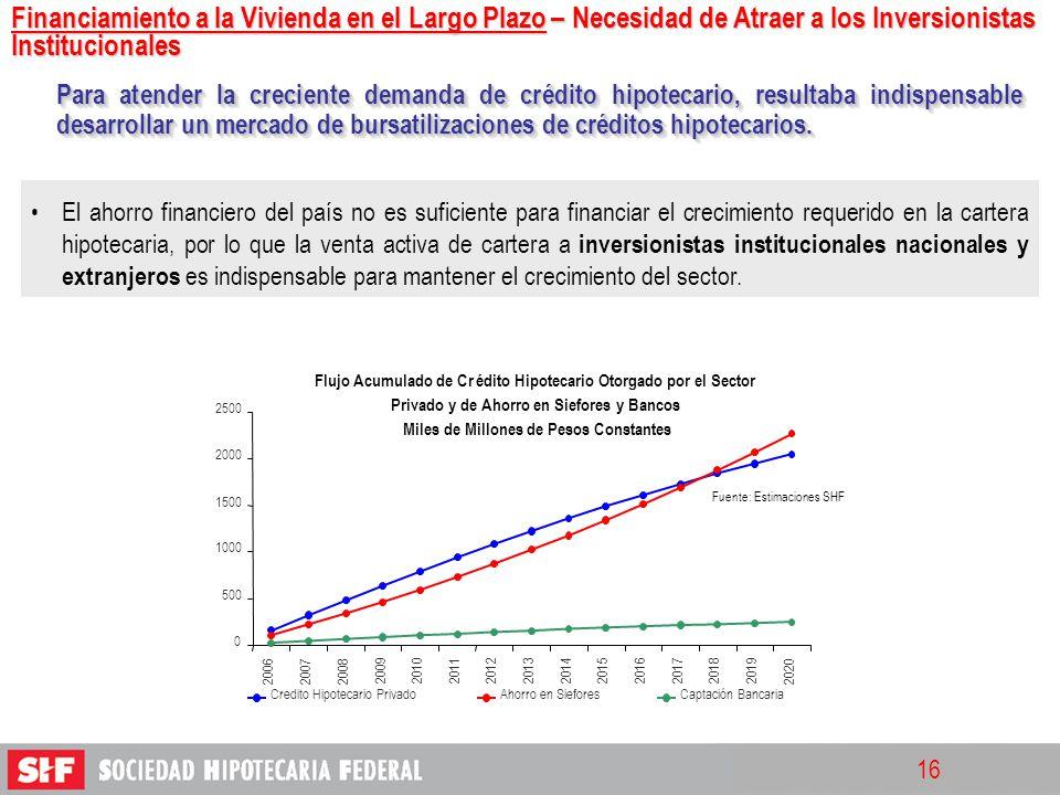 16 El ahorro financiero del país no es suficiente para financiar el crecimiento requerido en la cartera hipotecaria, por lo que la venta activa de car