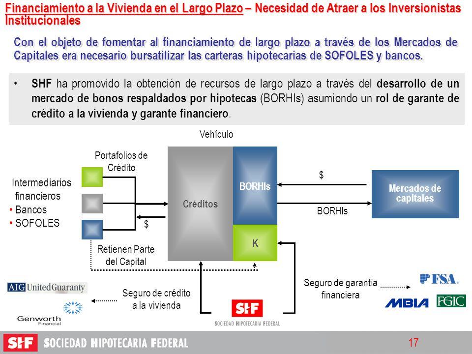 17 Créditos Intermediarios financieros Bancos SOFOLES $ $ Seguro de crédito a la vivienda BORHIs K Portafolios de Crédito Vehículo Mercados de capital