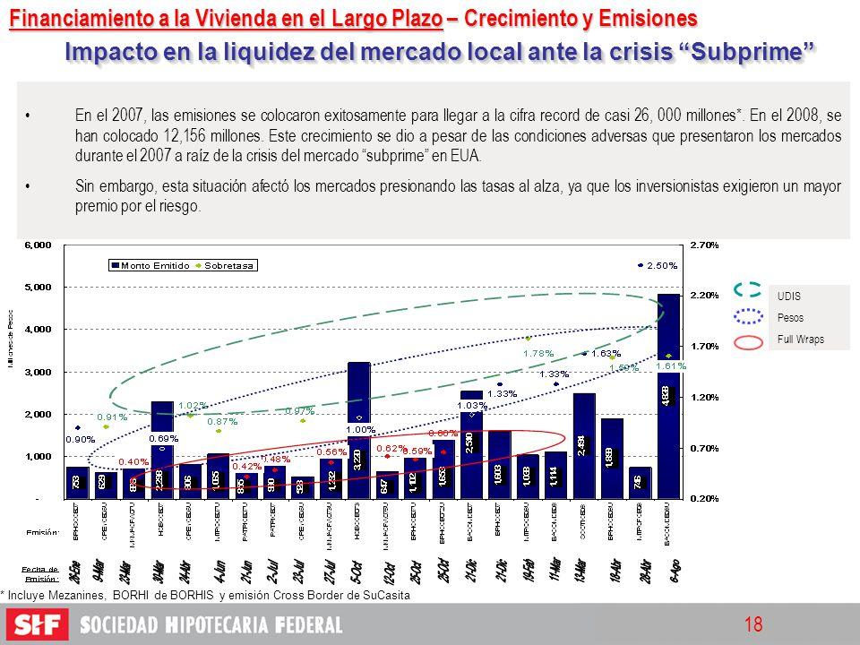 18 Impacto en la liquidez del mercado local ante la crisis Subprime * Incluye Mezanines, BORHI de BORHIS y emisión Cross Border de SuCasita En el 2007