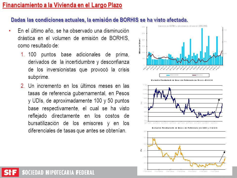 20 En el último año, se ha observado una disminución drástica en el volumen de emisión de BORHIS, como resultado de: 1.100 puntos base adicionales de